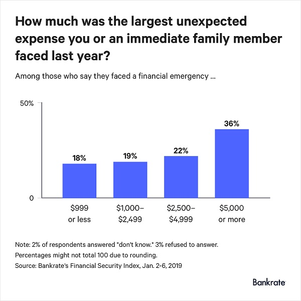 Bankrate Infographics showing how much the largest expense people faced was