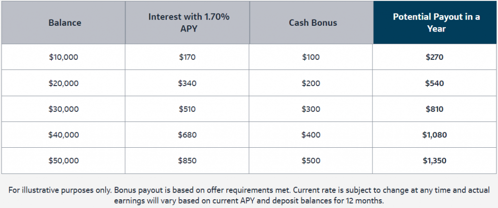 Capital One savings bonus by deposit amount