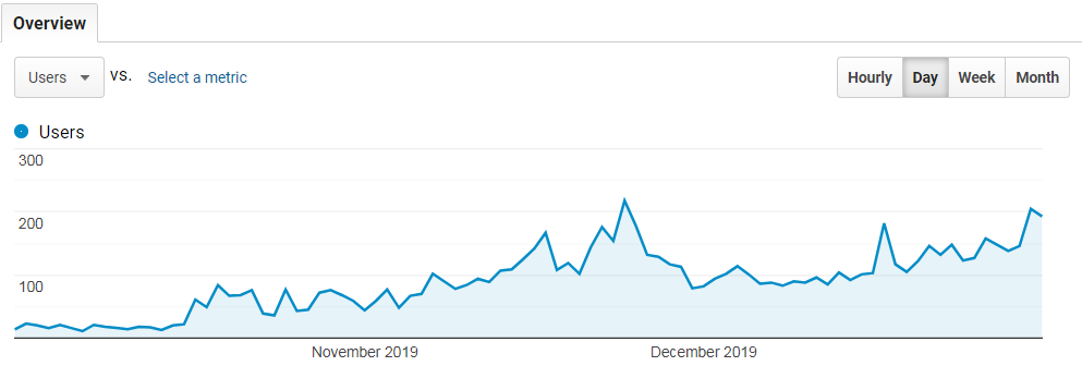 Google Analytics daily traffic trend for 2019