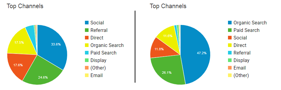 Google Analytics top channels comparison for 2019