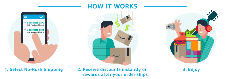 How to get Amazon No-Rush shipping credits