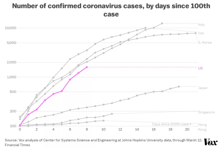Confirmed coronavirus cases by days since 100th case