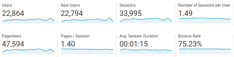 Google Analytics KPIs from January 2020 to March 2020