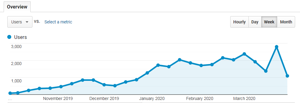 Google Analystics user trend from October 2019 to March 2020