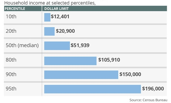 2013 Household Income percentiles