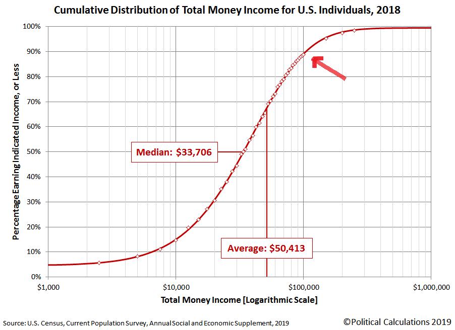 2018 Individual Income percentiles