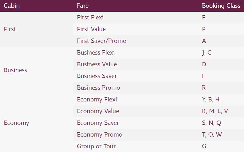 Qatar Airways booking class chart