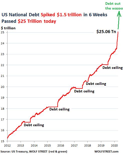 Chart of U.S. National Debt at $25 trillion