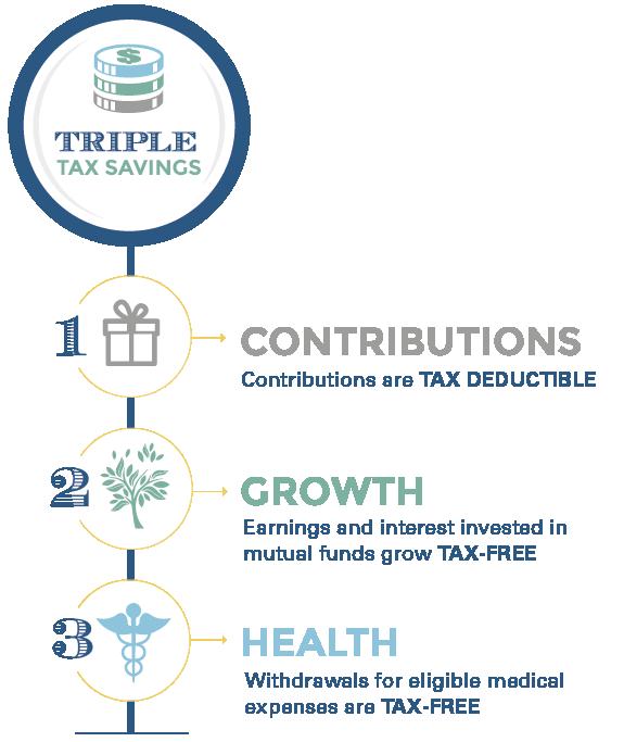 HSA triple tax advantage