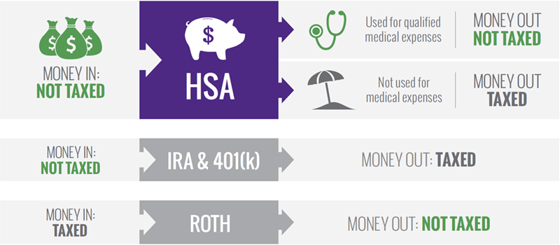 HSA vs IRA, 401k, ROTH