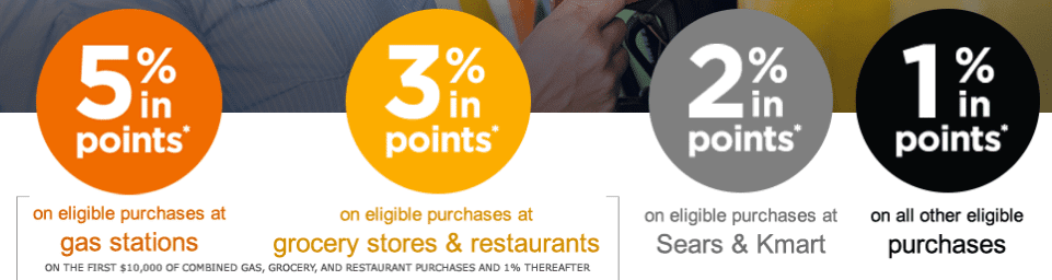 Shop Your Way card earning rate by category