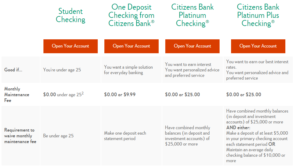 Citizens Bank checking accounts comparison