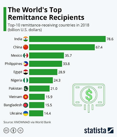 World's top 10 remittance recipients