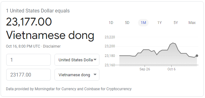 Real exchange rate of $1 USD to Vietnamese dong on October 16, 2020