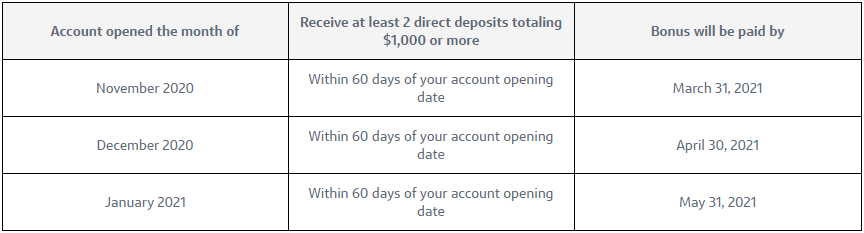 Capital One 360 checking $400 bonus timeline