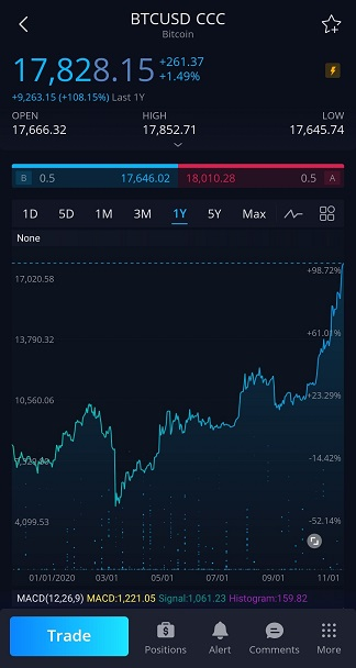 Webull trade Bitcoin main screen