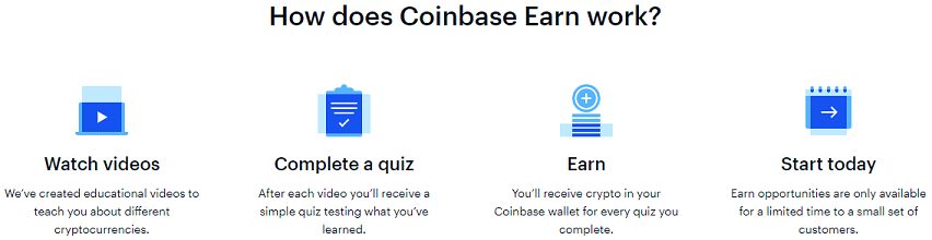 """How does Coinbase Earn work?"" graphic"