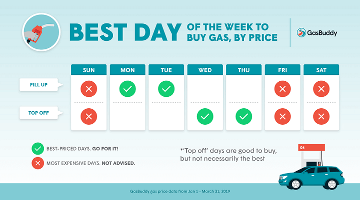 Best day of the week to buy gas